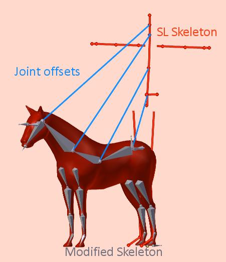 The SL Skeleton | Avastar 2